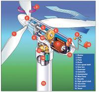 Konversi Energi Angin